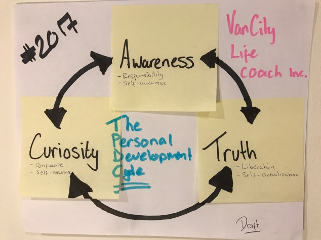 the-personal-development-cycle